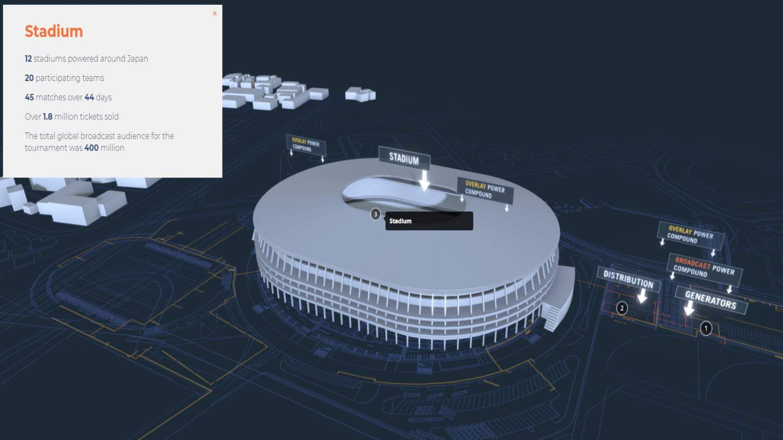Screenshot of 3D tour on how Aggreko powers events of scale