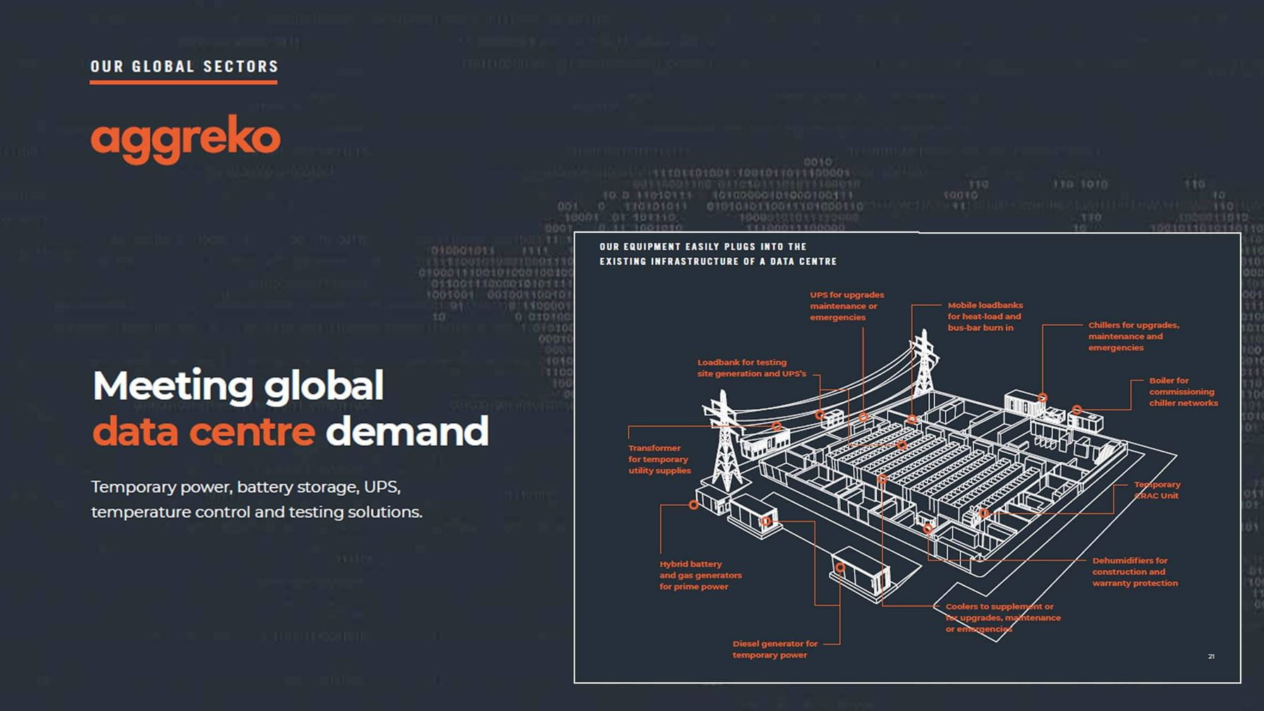 Global data centre digital guide